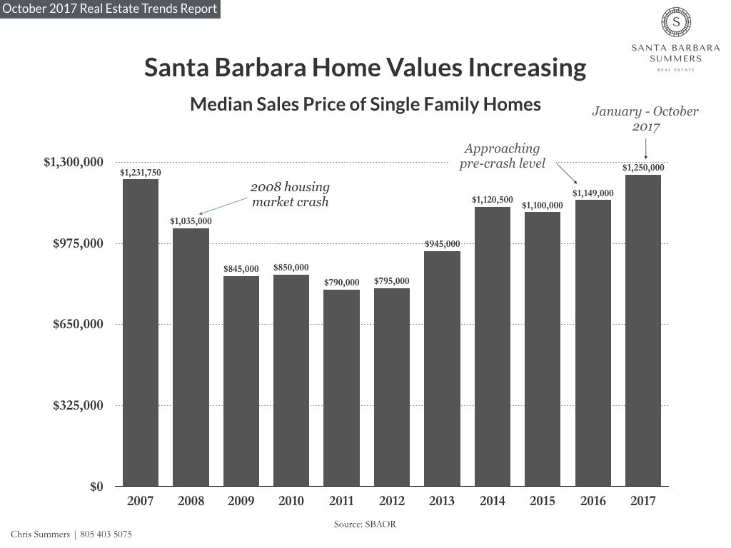 Chris Summers Santa Barbara Summers Real Estate Market Trends and Statistics