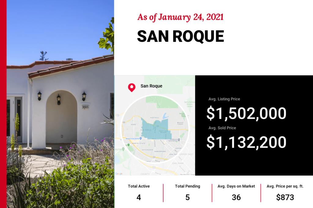 Santa Barbara San Roque Real Estate Market Trends