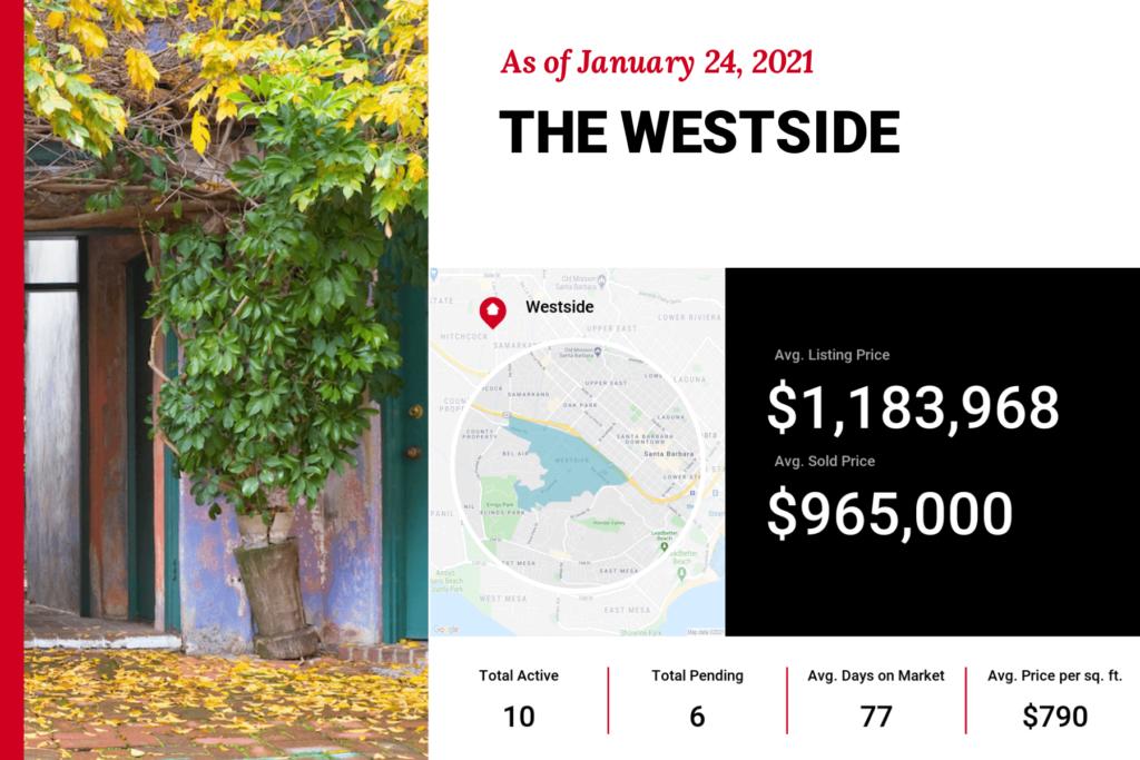 Santa Barbara Real Estate Westside Home Prices and Market Trends